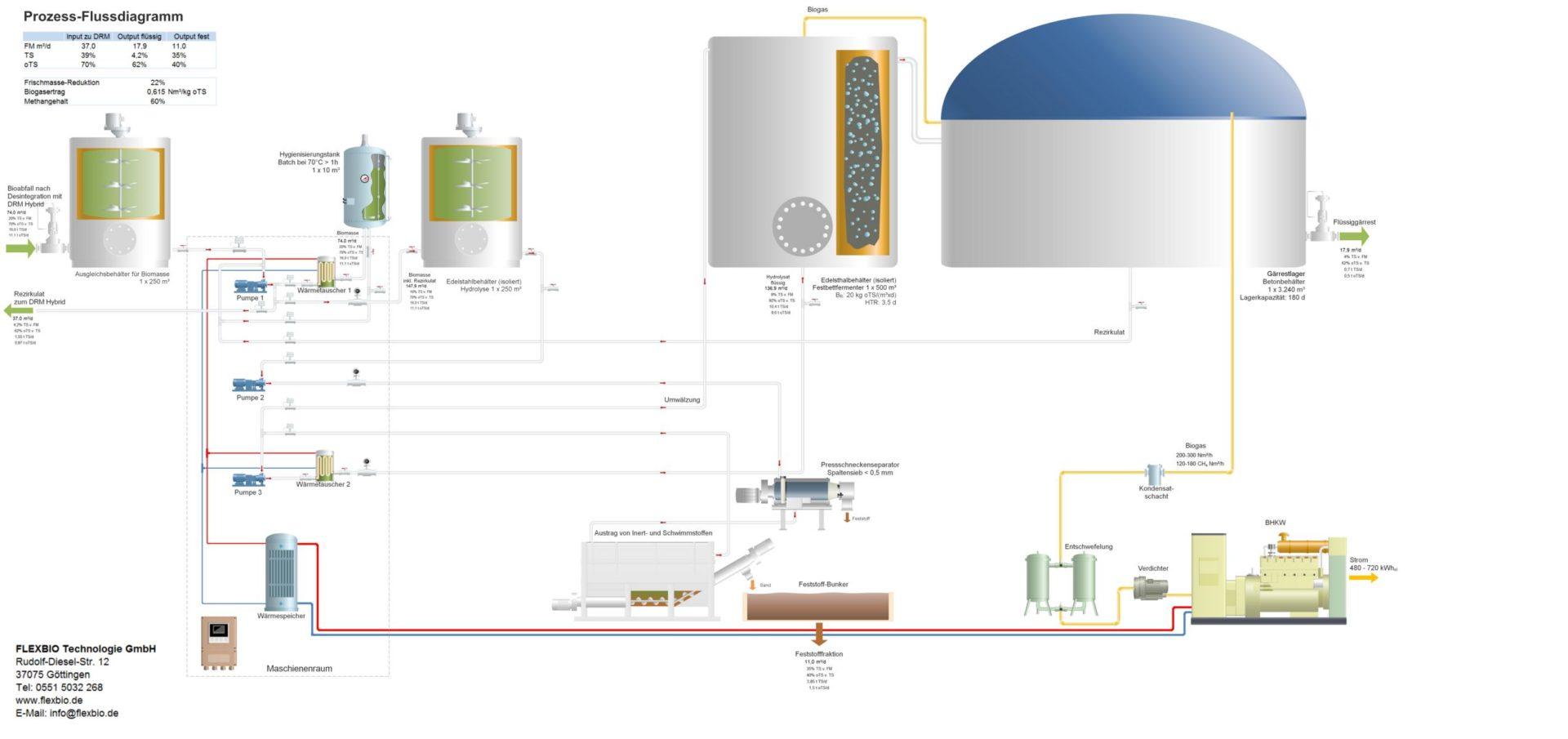 Fließdiagramm eines Bioabfall Vergärung Prozesses