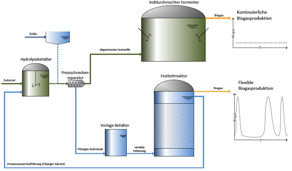 eine schematische Darstellung zur einer Beispielkonfiguration für eine flexible Biogasproduktion