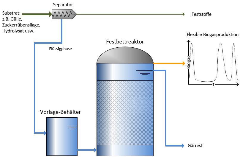 eine schematische Darstellung einer Beispielkonfiguration für einen Festbrettreaktor