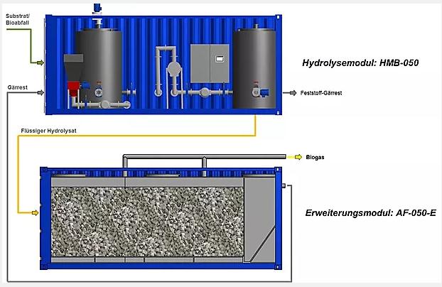 eine Darstellung mit Beschriftung einer blauen Containeranlage von außen