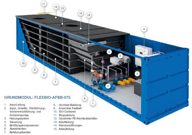 Eine blaue Containeranlage von der FlexBio Technologie GmbH mit Beschriftung auf einem weißen Hintergrund