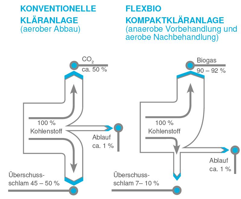 Ein Schaubild zum Vergleich einer konventionellen Kläranlage mit einer FlexBio Kompaktkläranlage